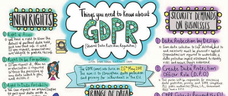 Dissecting the General Data Protection Regulation